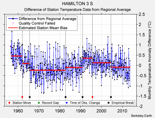 HAMILTON 3 S difference from regional expectation