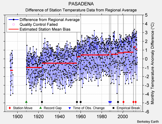 PASADENA difference from regional expectation