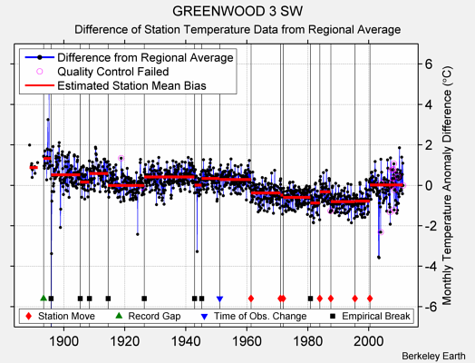 GREENWOOD 3 SW difference from regional expectation