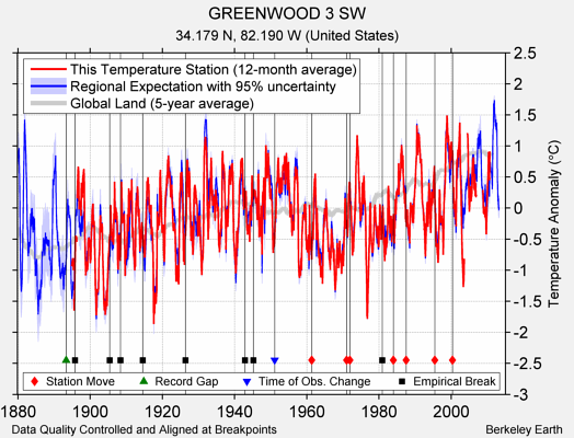 GREENWOOD 3 SW comparison to regional expectation