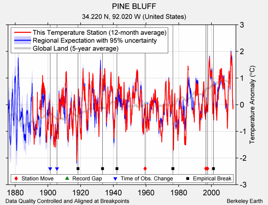 PINE BLUFF comparison to regional expectation