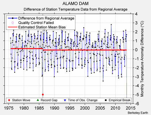 ALAMO DAM difference from regional expectation