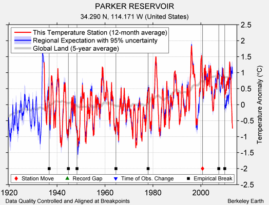 PARKER RESERVOIR comparison to regional expectation