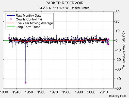PARKER RESERVOIR Raw Mean Temperature