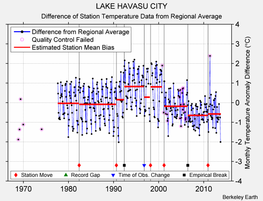 LAKE HAVASU CITY difference from regional expectation