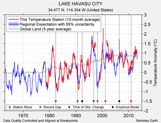 LAKE HAVASU CITY comparison to regional expectation