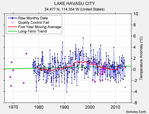 LAKE HAVASU CITY Raw Mean Temperature
