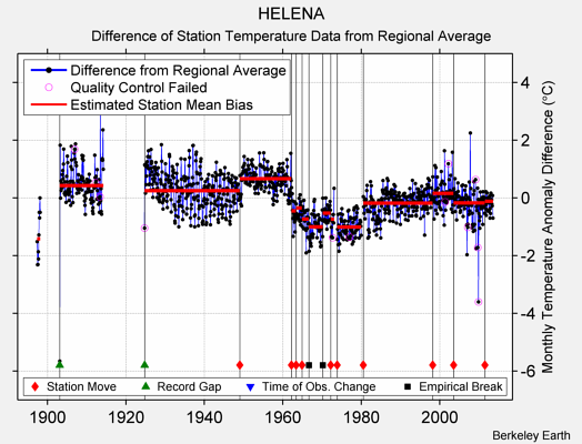 HELENA difference from regional expectation