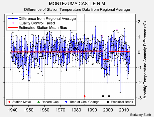 MONTEZUMA CASTLE N M difference from regional expectation