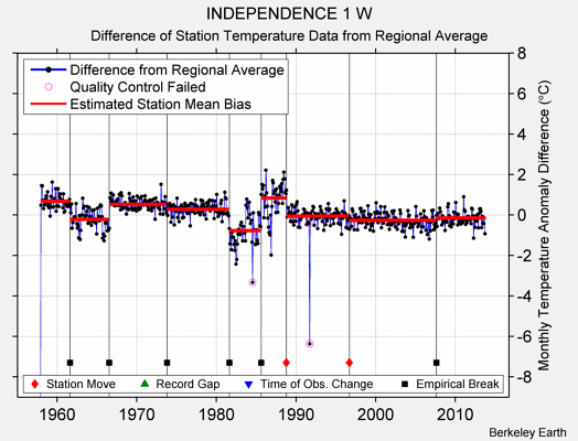 INDEPENDENCE 1 W difference from regional expectation