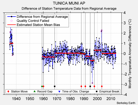 TUNICA MUNI AP difference from regional expectation
