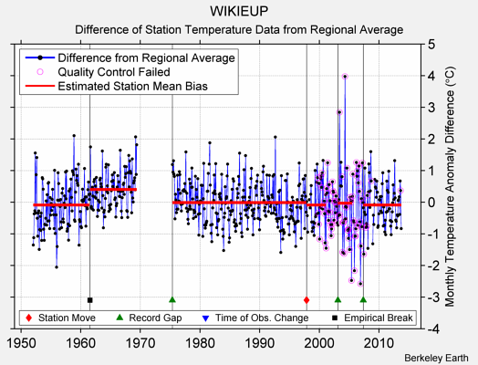 WIKIEUP difference from regional expectation
