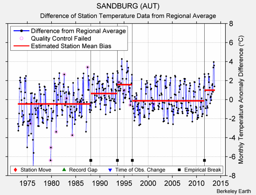 SANDBURG (AUT) difference from regional expectation