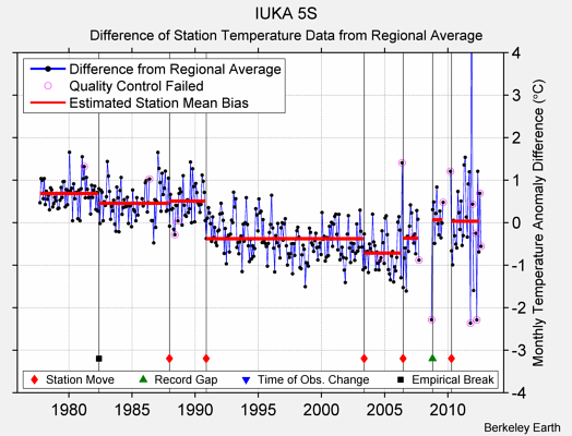 IUKA 5S difference from regional expectation