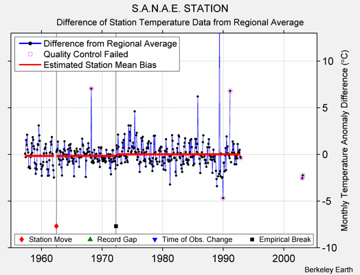 S.A.N.A.E. STATION difference from regional expectation