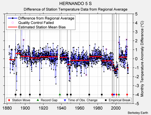 HERNANDO 5 S difference from regional expectation