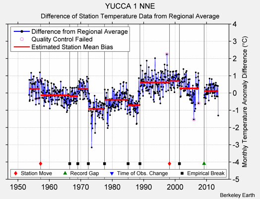 YUCCA 1 NNE difference from regional expectation