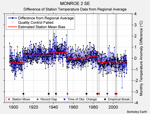 MONROE 2 SE difference from regional expectation