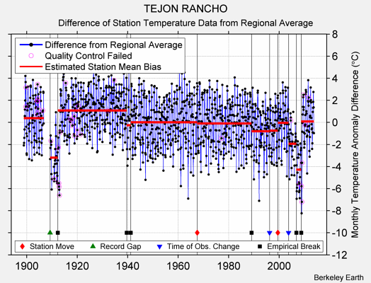TEJON RANCHO difference from regional expectation