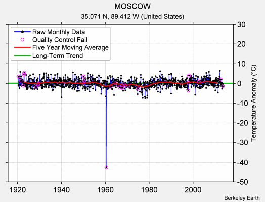 MOSCOW Raw Mean Temperature