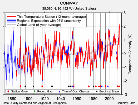 CONWAY comparison to regional expectation