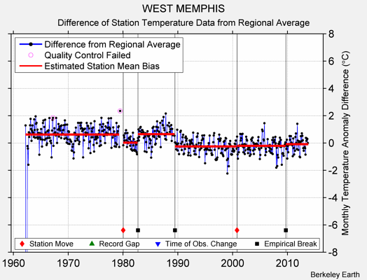 WEST MEMPHIS difference from regional expectation
