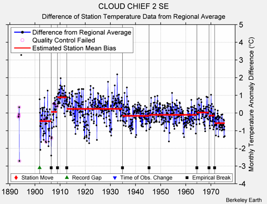 CLOUD CHIEF 2 SE difference from regional expectation