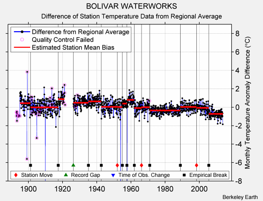 BOLIVAR WATERWORKS difference from regional expectation