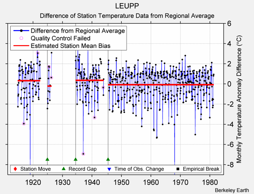 LEUPP difference from regional expectation