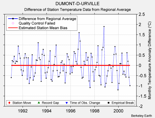 DUMONT-D-URVILLE difference from regional expectation