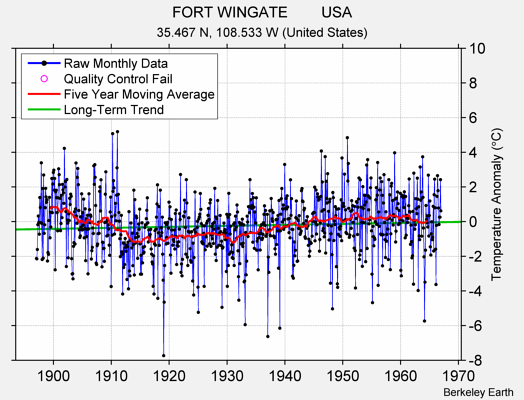 FORT WINGATE        USA Raw Mean Temperature