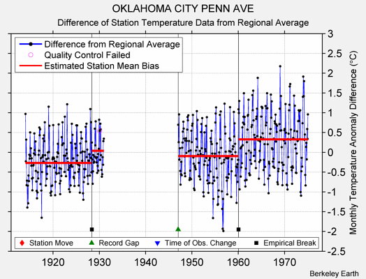 OKLAHOMA CITY PENN AVE difference from regional expectation