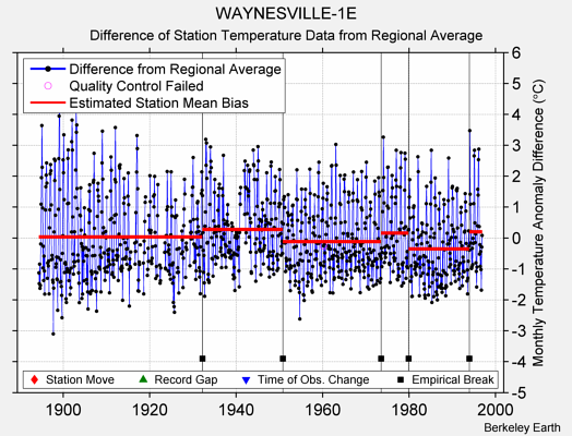 WAYNESVILLE-1E difference from regional expectation
