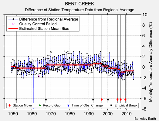 BENT CREEK difference from regional expectation