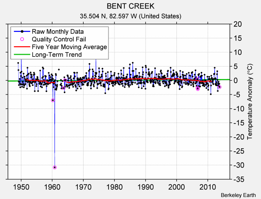 BENT CREEK Raw Mean Temperature