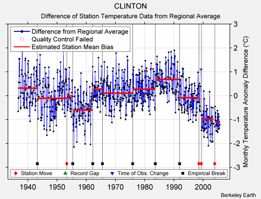 CLINTON difference from regional expectation