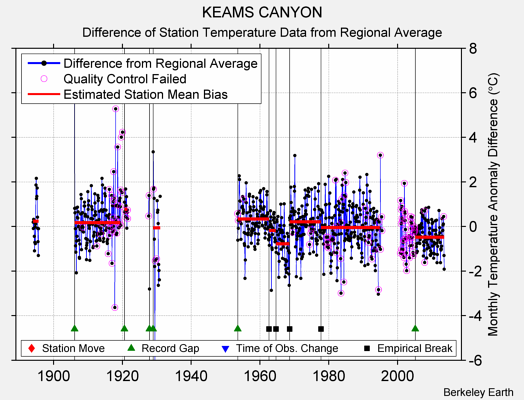 KEAMS CANYON difference from regional expectation
