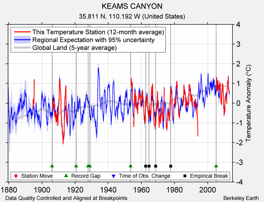 KEAMS CANYON comparison to regional expectation