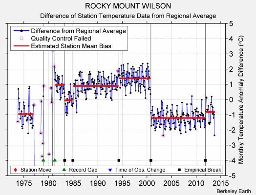ROCKY MOUNT WILSON difference from regional expectation