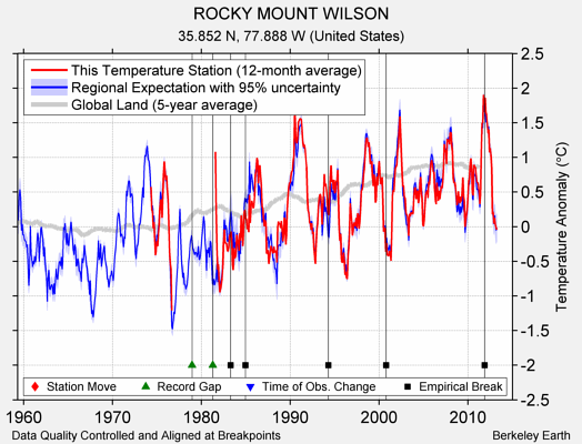 ROCKY MOUNT WILSON comparison to regional expectation