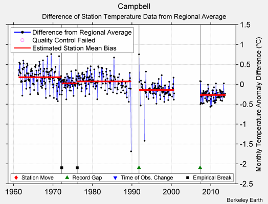 Campbell difference from regional expectation