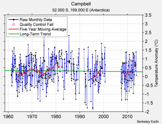 Campbell Raw Mean Temperature