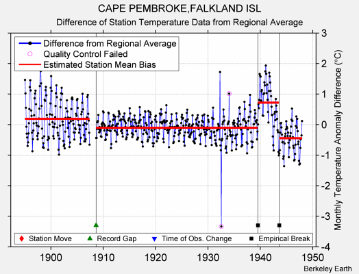 CAPE PEMBROKE,FALKLAND ISL difference from regional expectation