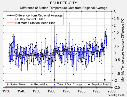 BOULDER-CITY difference from regional expectation