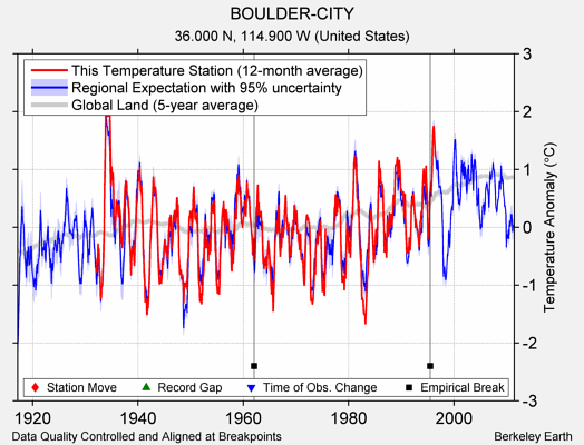BOULDER-CITY comparison to regional expectation