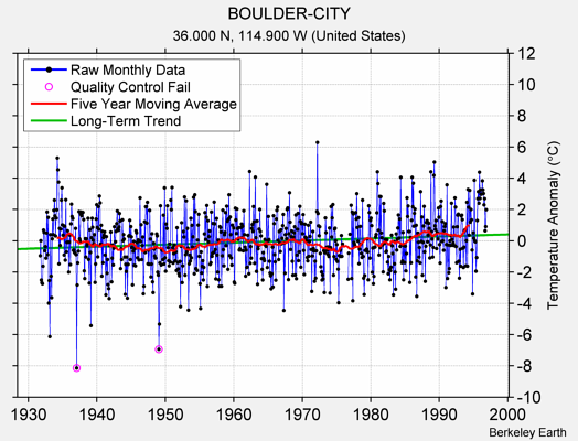 BOULDER-CITY Raw Mean Temperature