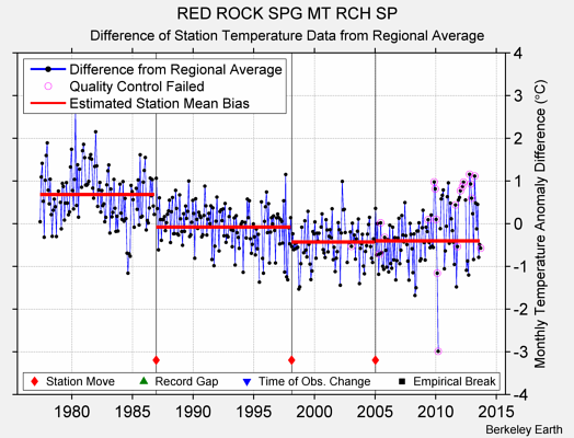 RED ROCK SPG MT RCH SP difference from regional expectation