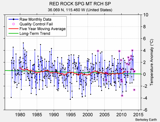 RED ROCK SPG MT RCH SP Raw Mean Temperature