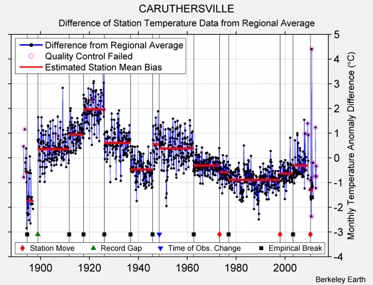 CARUTHERSVILLE difference from regional expectation