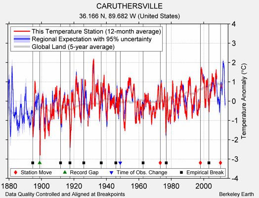 CARUTHERSVILLE comparison to regional expectation